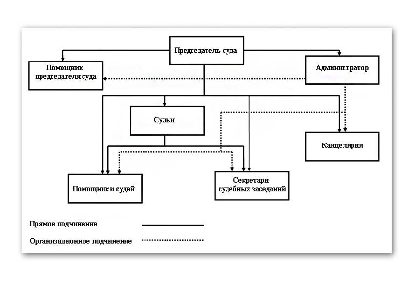 Структура Мглинского районного суда Брянской области