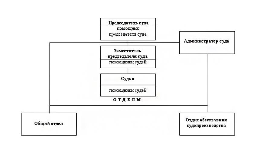 Структура Новозыбковского городского суда Брянской области