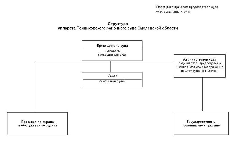 Структура Починковского районного суда Смоленской области