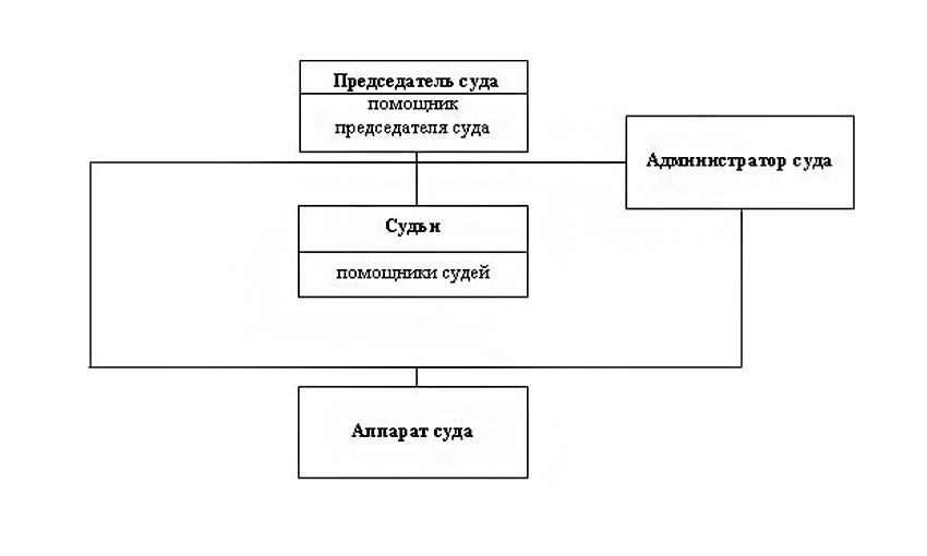 Структура Погарского районного суда Брянской области