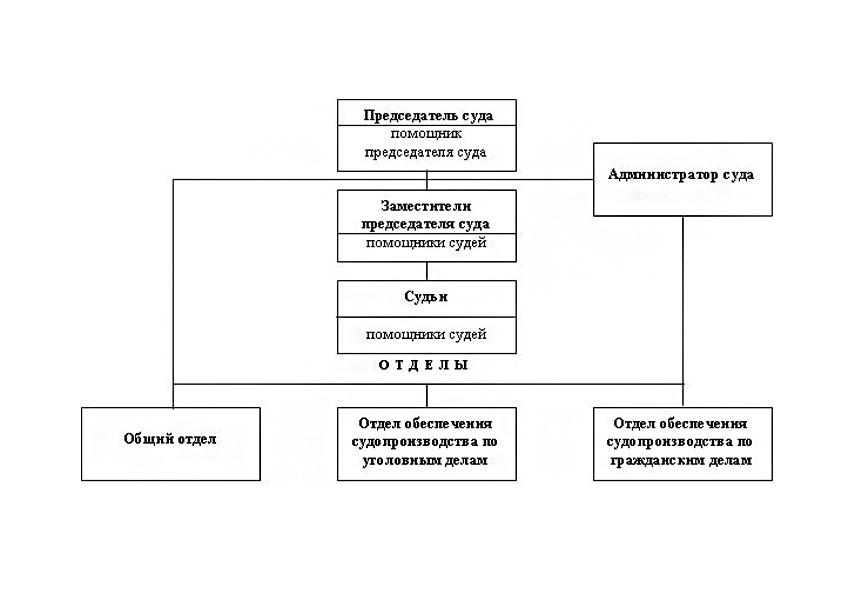 Структура Советского районного суда г. Брянска Брянской области