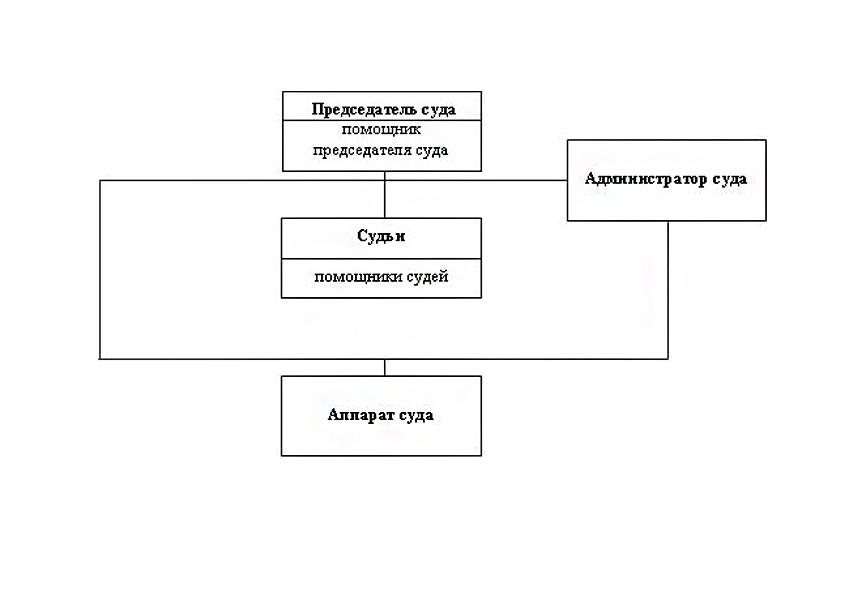 Структура Суземского районного суда Брянской области