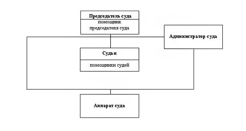 Структура Трубчевского районного суда Брянской области