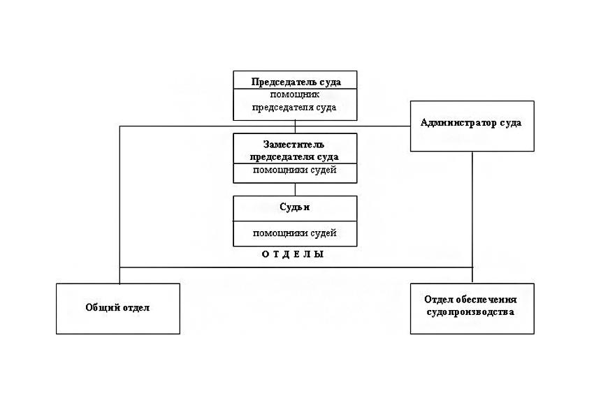 Структура Володарского районного суда г. Брянска Брянской области