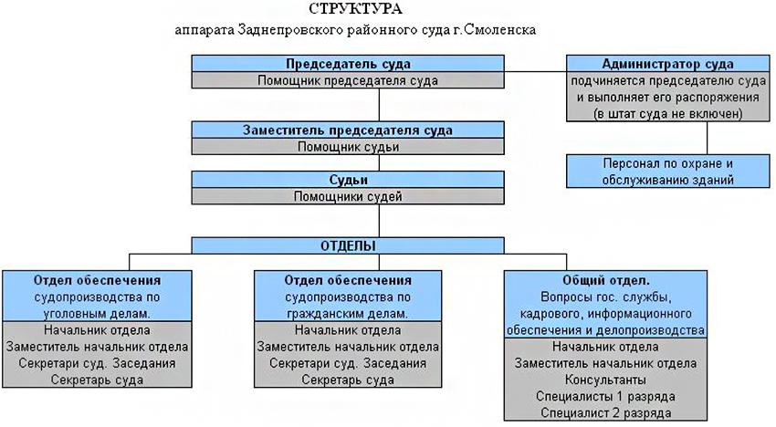 Структура Заднепровского районного суда г. Смоленска Смоленской области