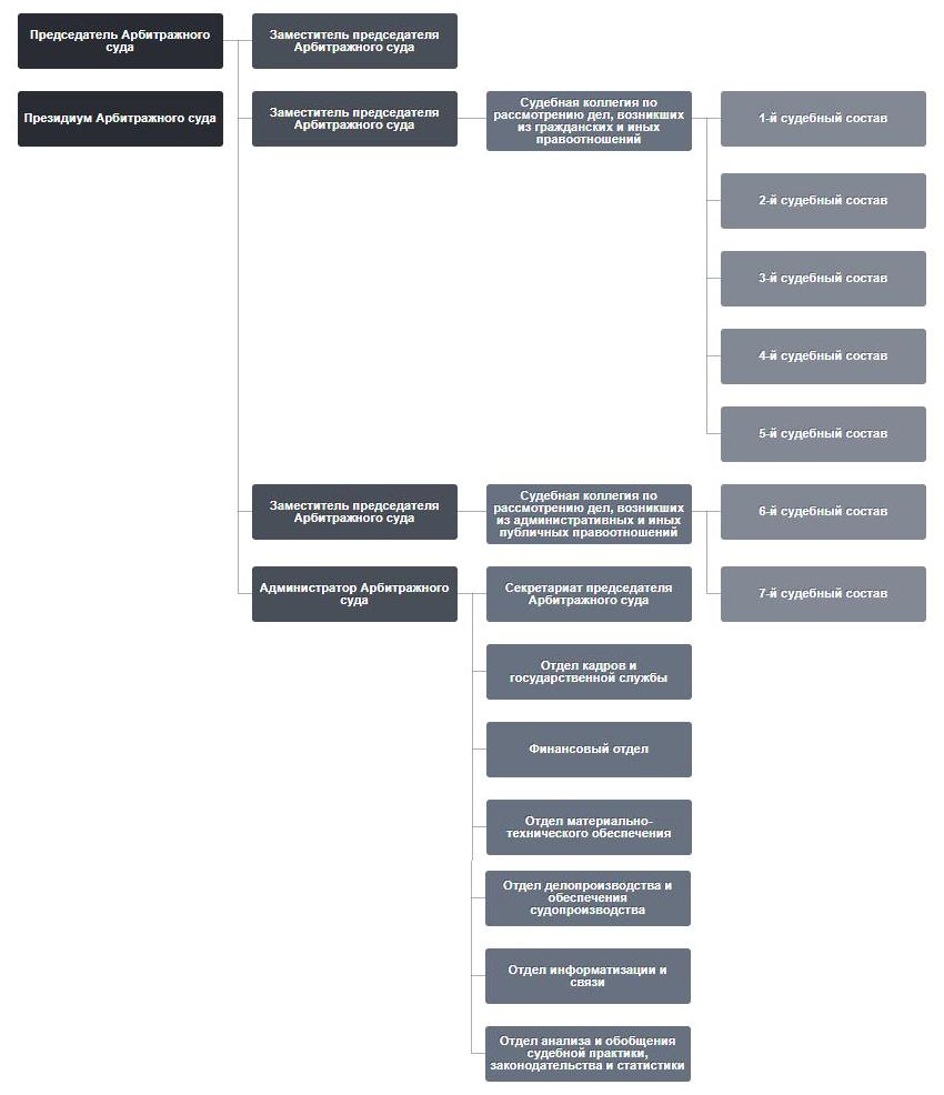 Структура Арбитражного суда Самарской области