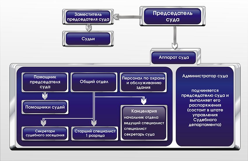 Структура Самарского гарнизонного военного суда Самарской области