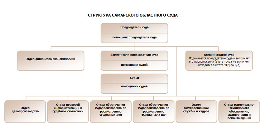 Структура Самарского областного суда Самарской области