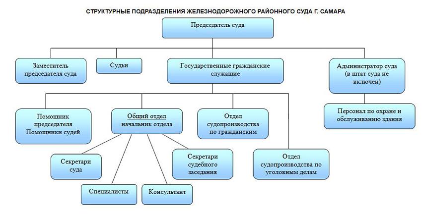 Структура Железнодорожного районного суда г. Самары Самарской области