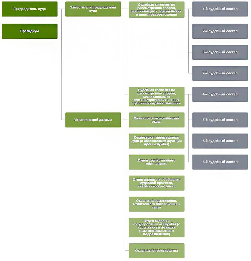 Структура Арбитражного суда Ростовской области