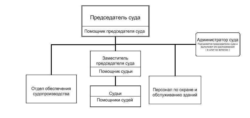 Структура Ленинского районного суда г. Ростова-на-Дону Ростовской области