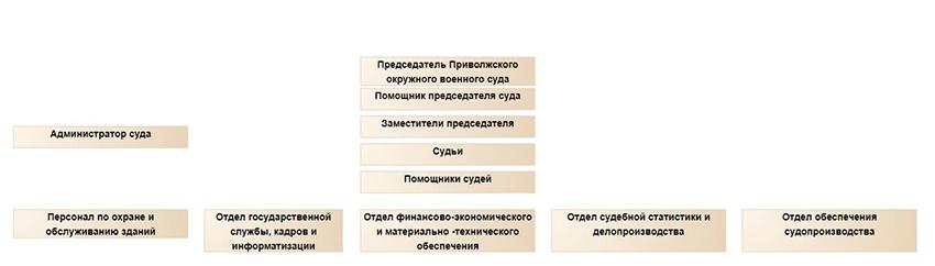 Структура Приволжского окружного военного суда Самарской области