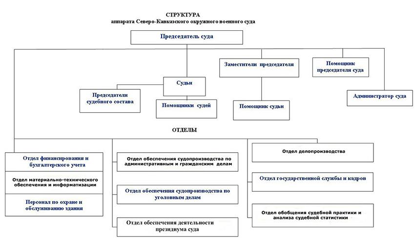 Структура Северо-Кавказского окружного военного суда Ростовской области