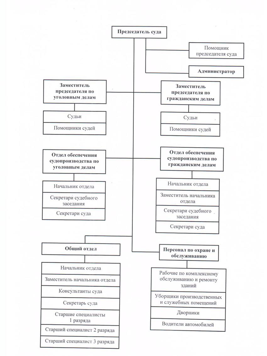 Структура Сормовского районного суда г. Нижний Новгород