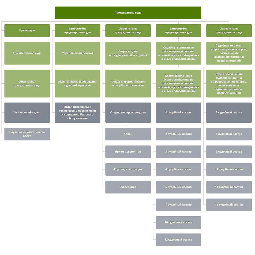 Структура Арбитражного суда Свердловской области