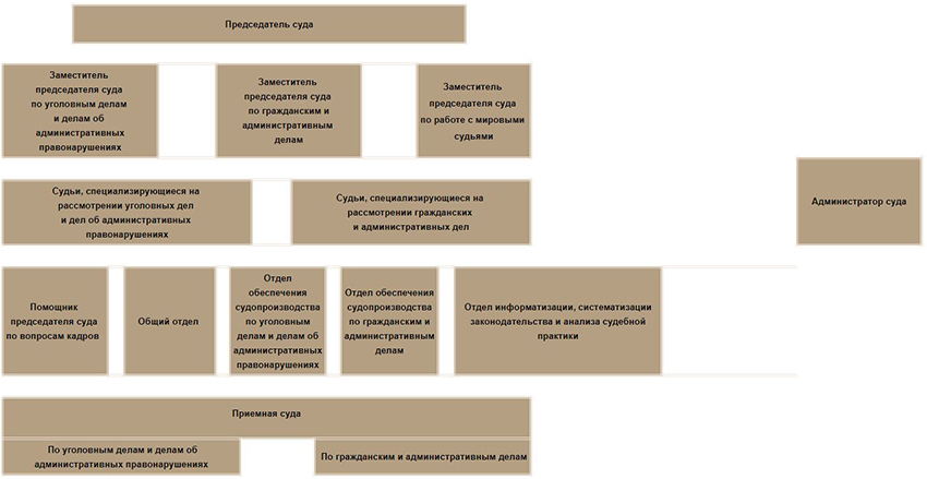 Структура Кировского районного суда г. Екатеринбурга Свердловской области