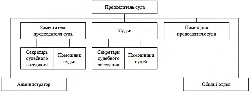 Структура Сочинского гарнизонного военного суда Краснодарской области