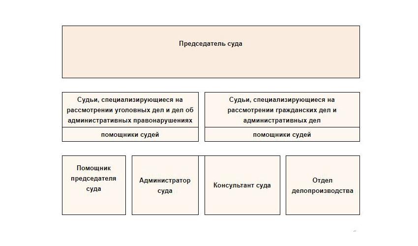 Структура Верхнепышминского суда Свердловской области