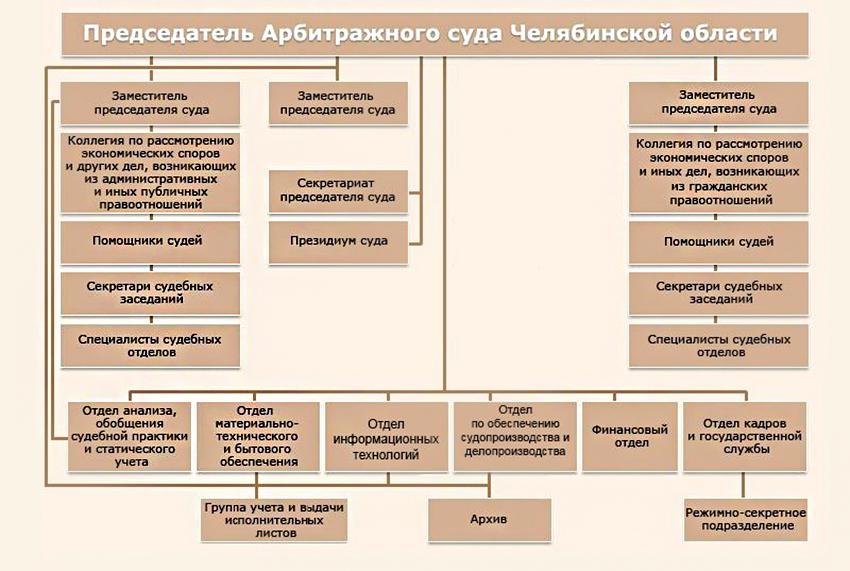 Структура Арбитражного суда Челябинской области