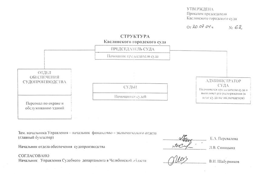 Структура Каслинского городского суда Челябинской области
