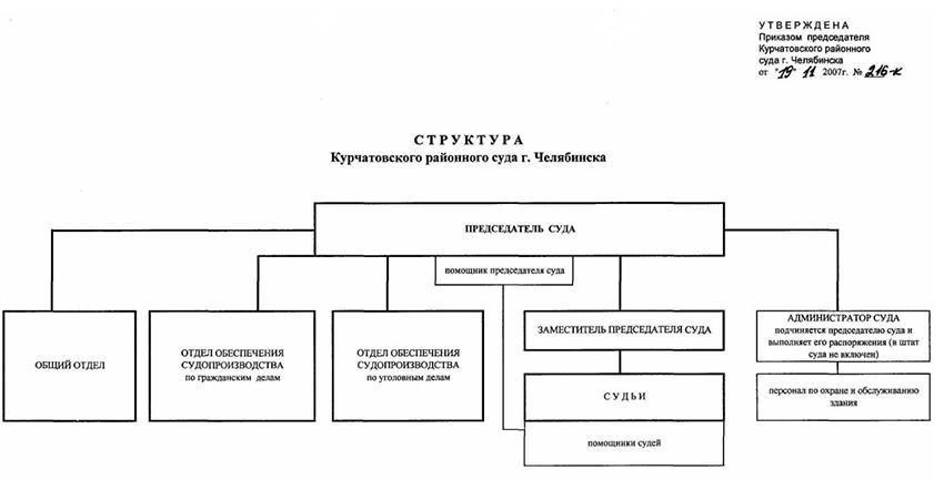 Структура Курчатовского районного суда г. Челябинска Челябинской области