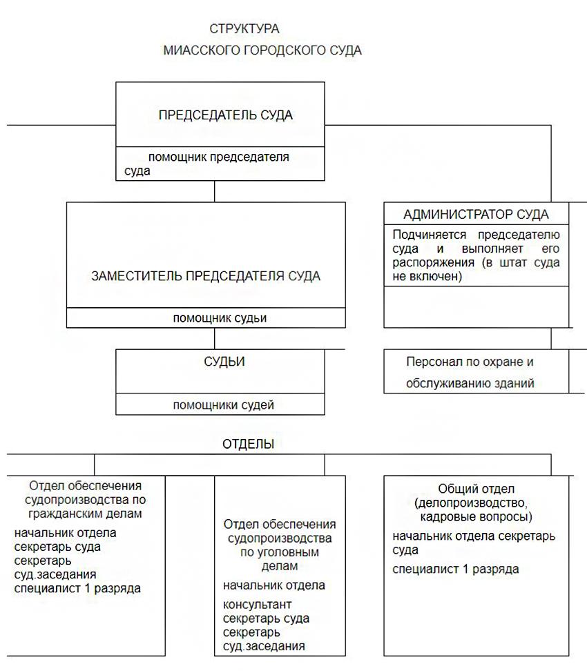 Структура Миасского городского суда г. Челябинска Челябинской области