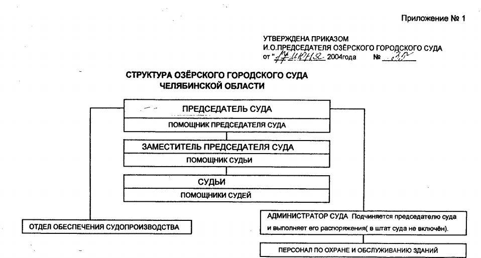 Структура Озерского городского суда Челябинской области