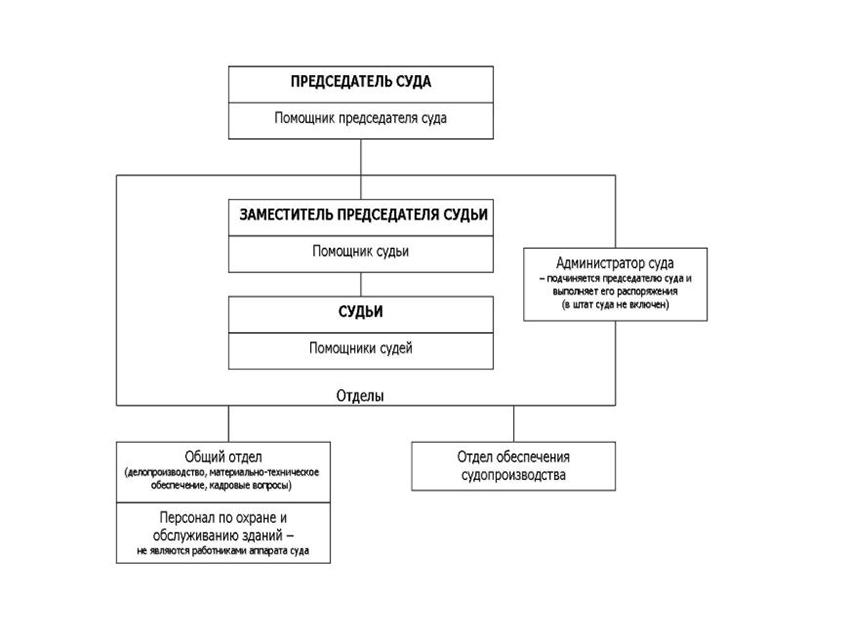 Структура Правобережного районного суда г. Магнитогорска Челябинской области