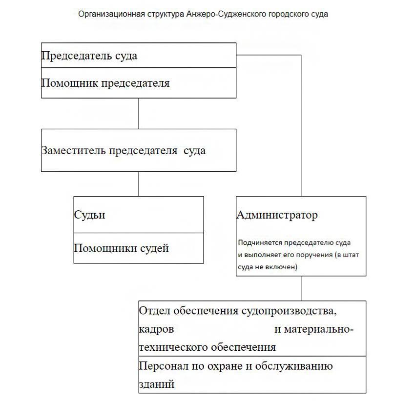 Структура Анжеро-Судженского городского суда Кемеровской области