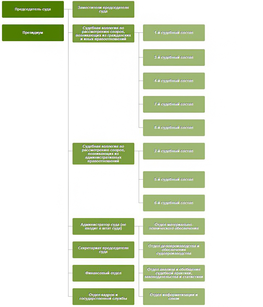 Структура Арбитражного суда Кемеровской области