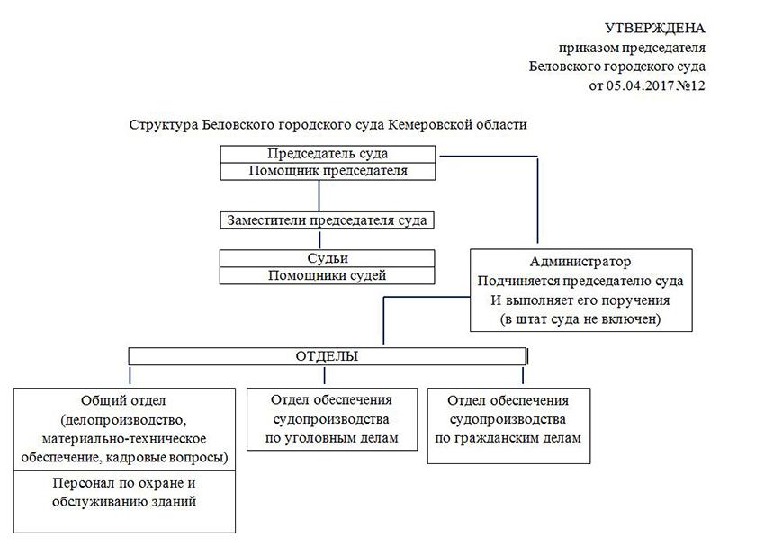 Структура Беловского городского суда Кемеровской области