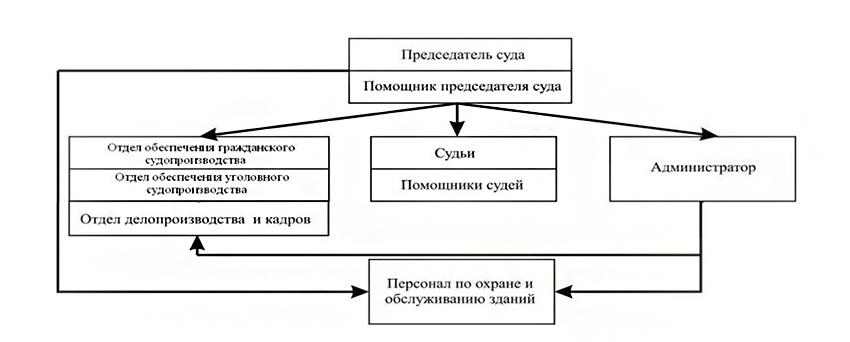 Структура Дзержинского районного суда г. Волгограда