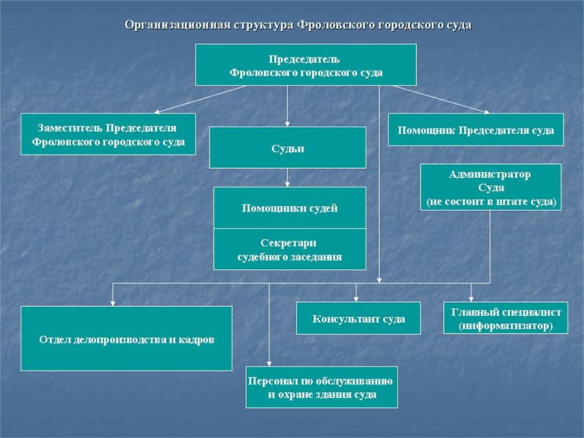 Структура Фроловского городского суда Волгоградской области