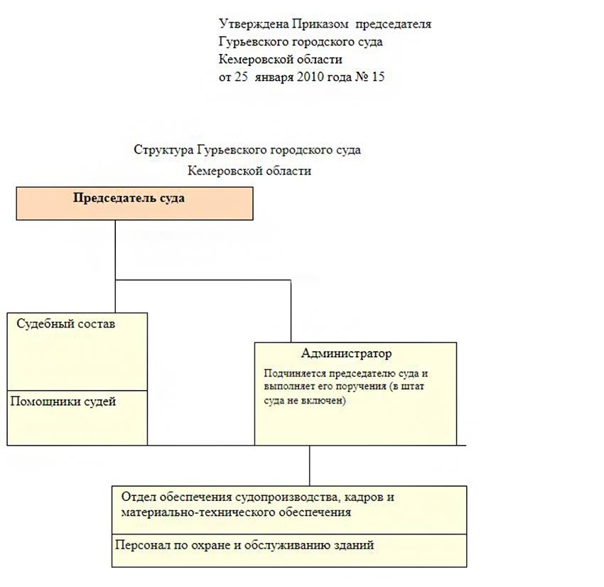 Структура Гурьевского городского суда Кемеровской области