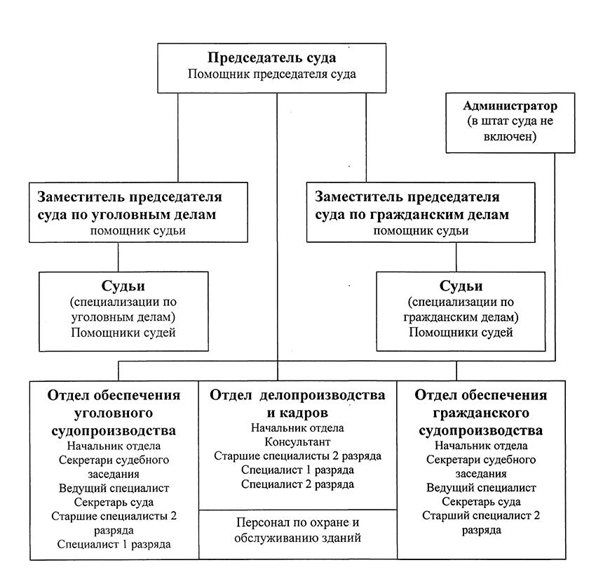 Структура Камышинского городского суда Волгоградской области