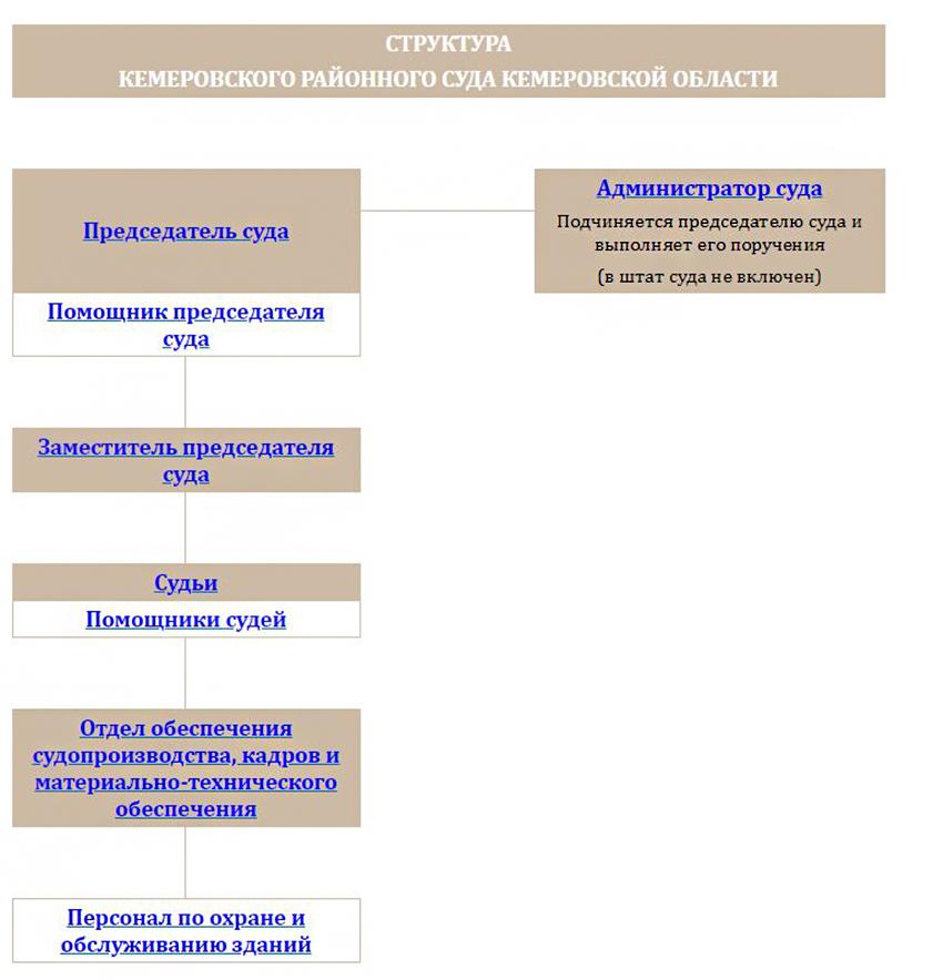 Структура Кемеровского районного суда Кемеровской области
