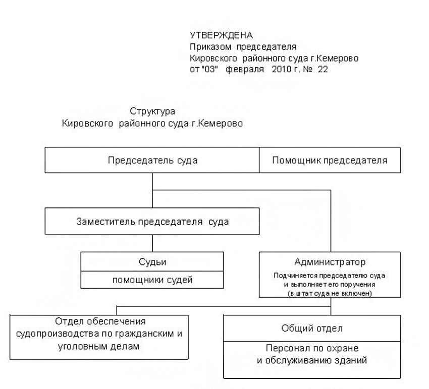 Структура Кировского районного суда города Кемерово Кемеровской области