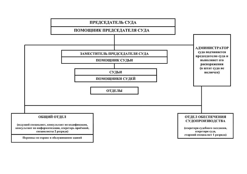 Структура Когалымского городского суда Ханты-Мансийского автономного округа - Югры