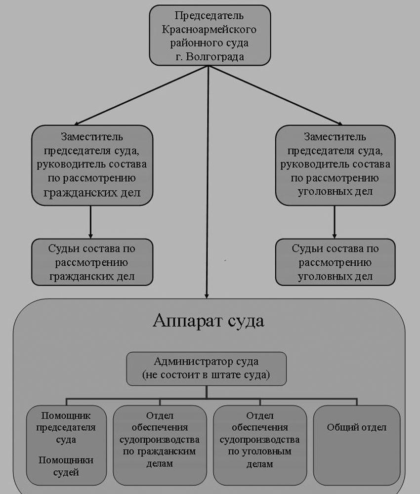 Структура Красноармейского районного суда г. Волгограда
