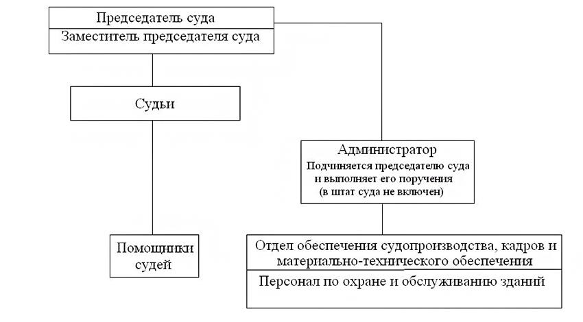 Структура Куйбышевского районного суда города Новокузнецка Кемеровской области