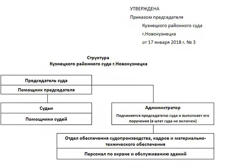 Структура Кузнецкого районного суда города Новокузнецка Кемеровской области