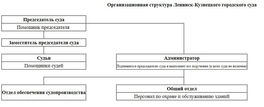 Структура Ленинск-Кузнецкого городского суда Кемеровской области