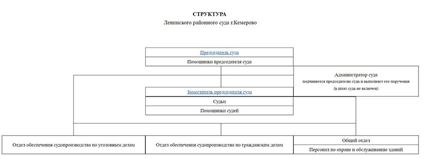 Структура Ленинского районного суда города Кемерово Кемеровской области