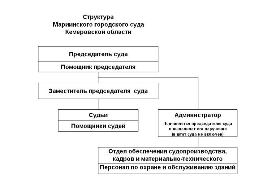 Структура Мариинского городского суда Кемеровской области