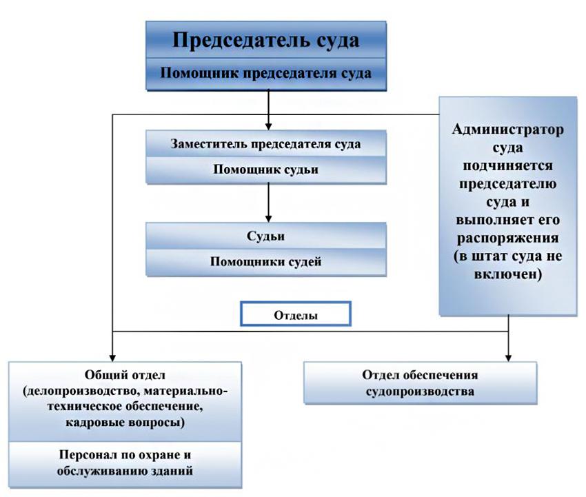 Структура Мегионского городского суда ХМАО - Югры Тюменской области