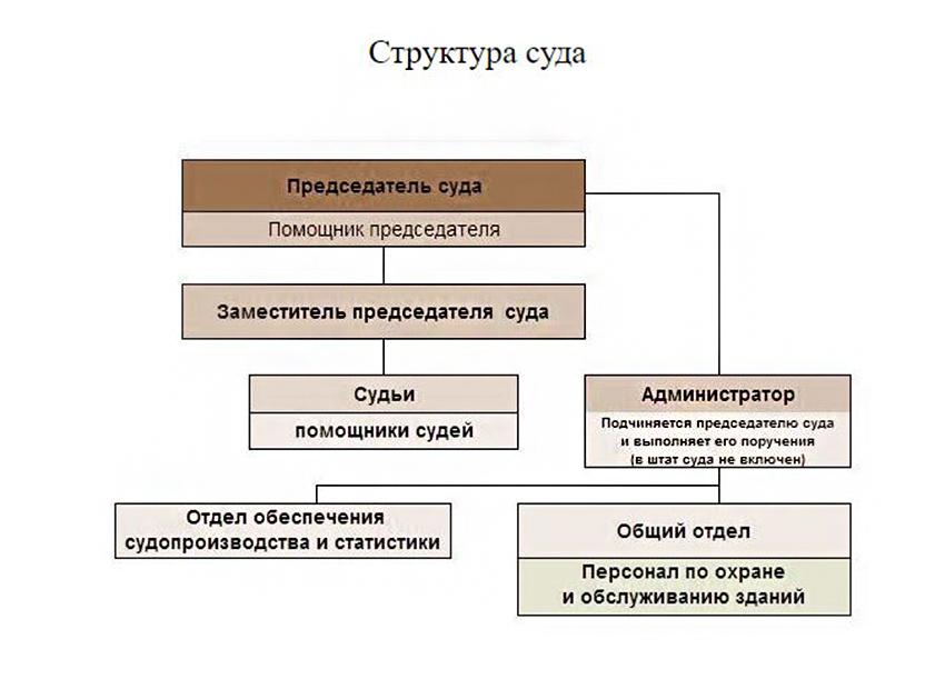 Структура Междуреченского городского суда Кемеровской области