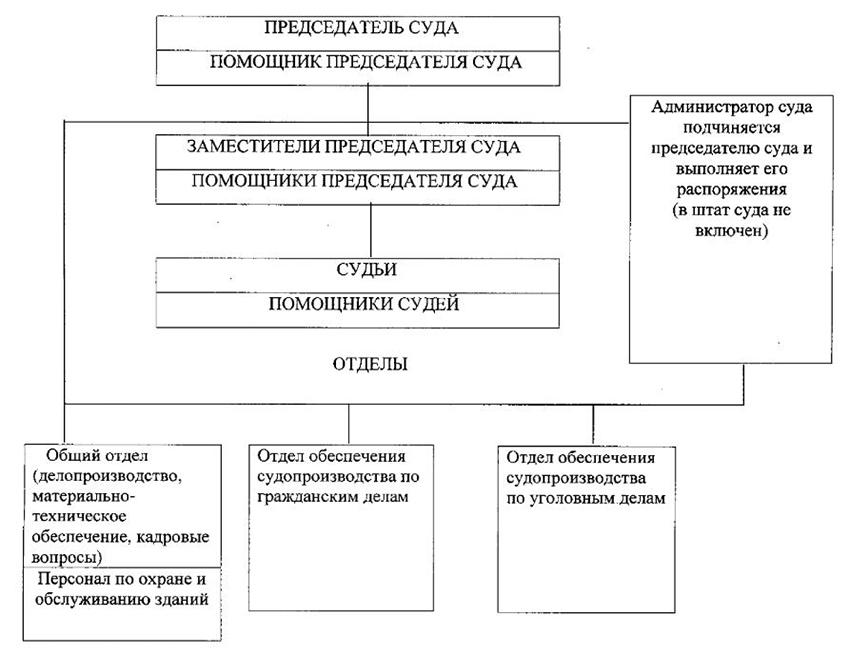 Структура Нижневартовского городского суда ХМАО - Югры Тюменской области
