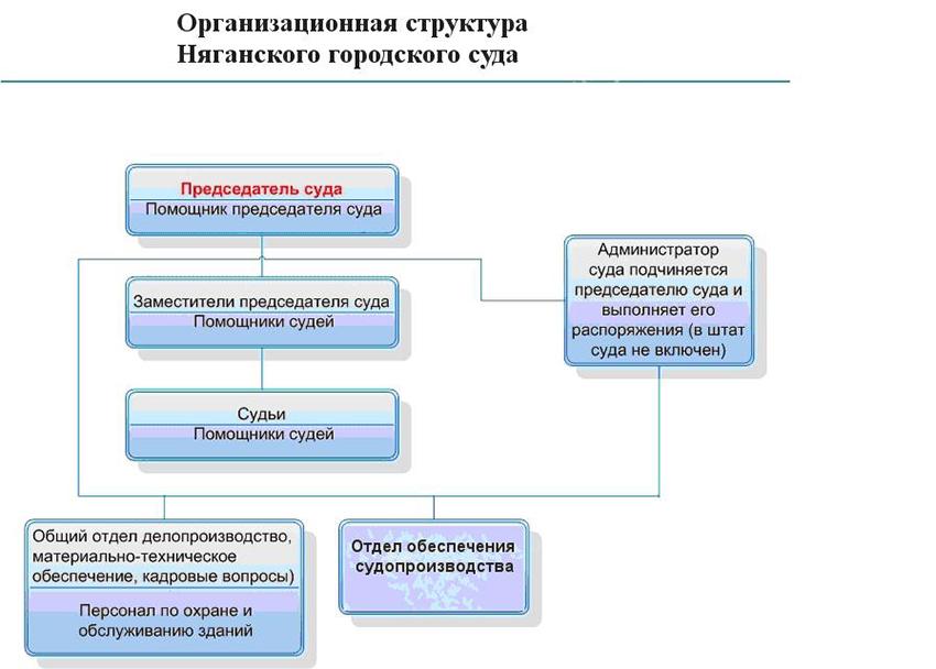 Структура Няганского городского суда ХМАО - Югры Тюменской области