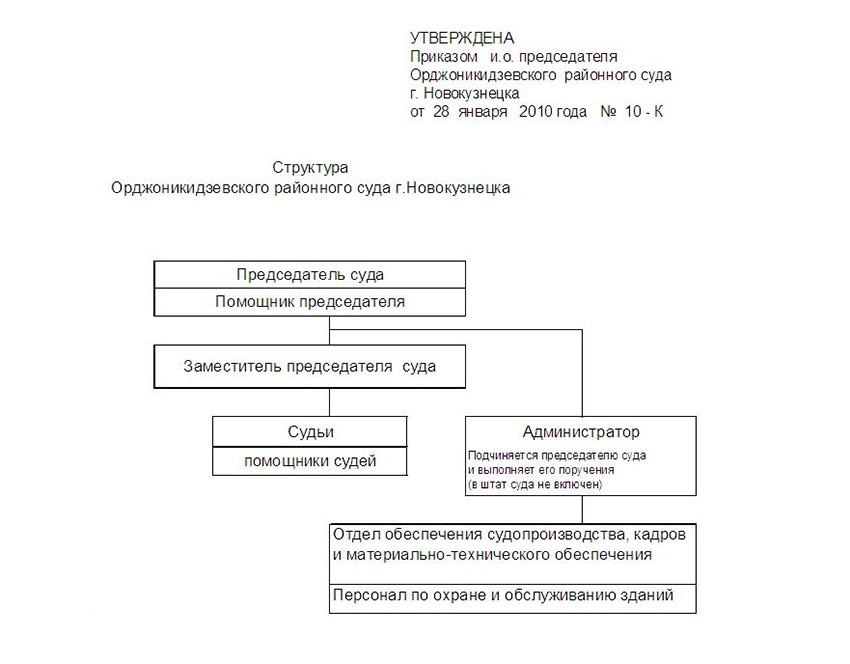 Структура Орджоникидзевского районного суда города Новокузнецка Кемеровской области