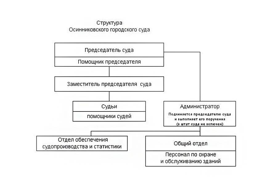Структура Осинниковского городского суда Кемеровской области